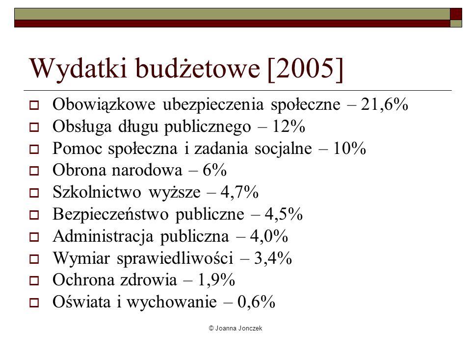 Wydatki budżetowe [2005] Obowiązkowe ubezpieczenia społeczne – 21,6%